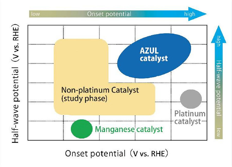Comparison of Catalyst Performance